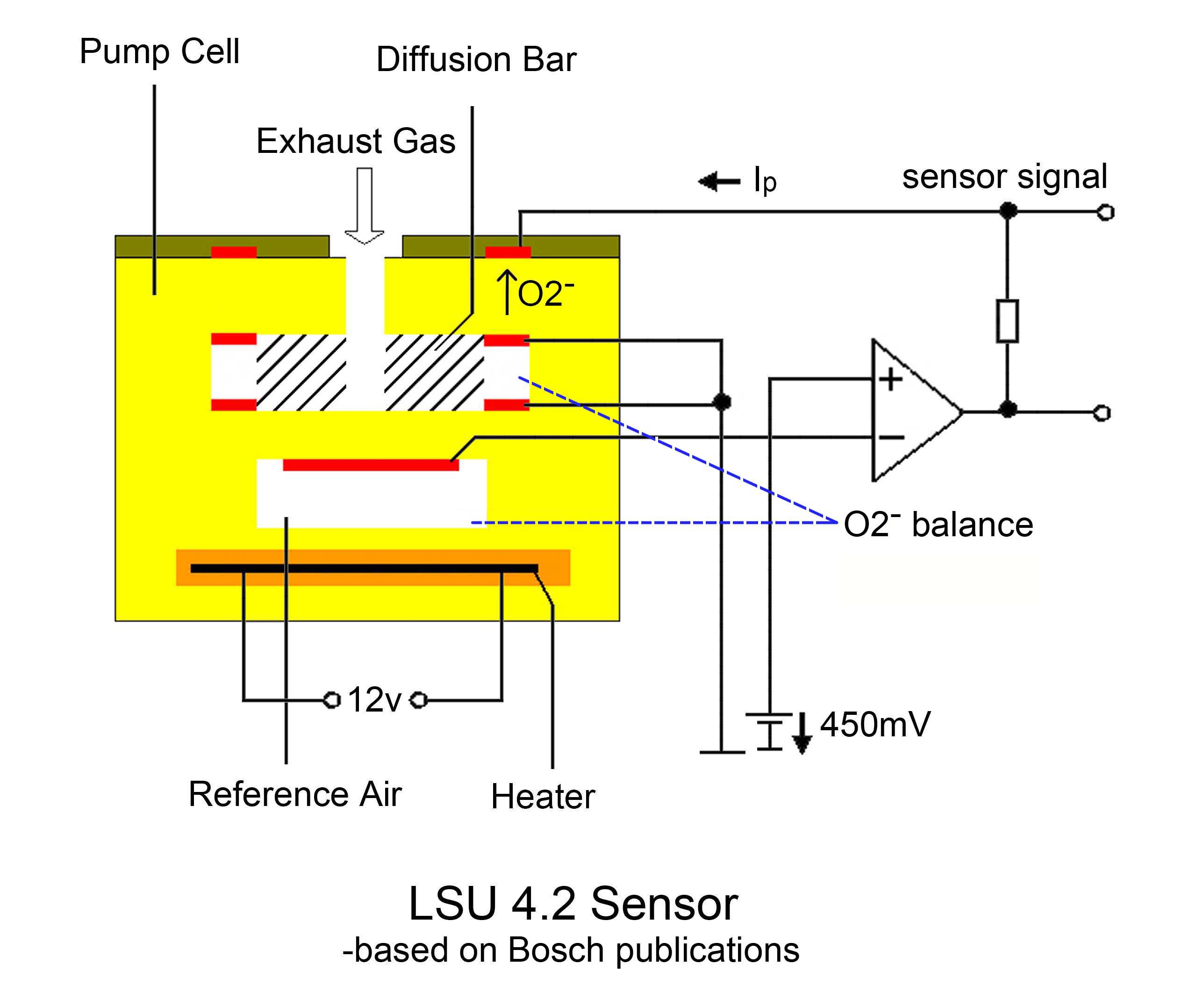 LSU4.2 bosch lsu 4 9 is superior to lsu 4 2 sensors ecotrons aem wideband o2 sensor wiring diagram at edmiracle.co