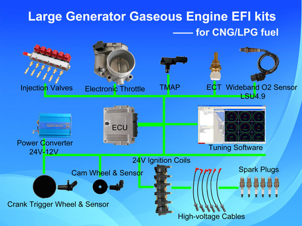 gaseous-engine-efi-for-large-generators